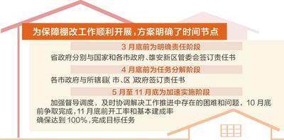市政护栏网厂家带解读:2019年河北全省棚户区改造工程实施方案