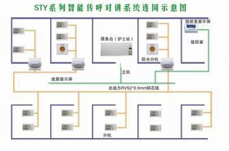 四川医用呼叫系统设备