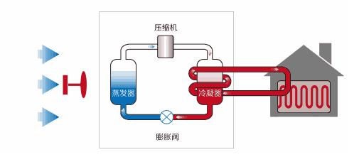 西安中央空调制热的主要原理是什么