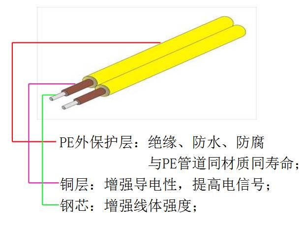 PE管道示踪线
