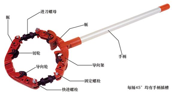 旋转式切管机