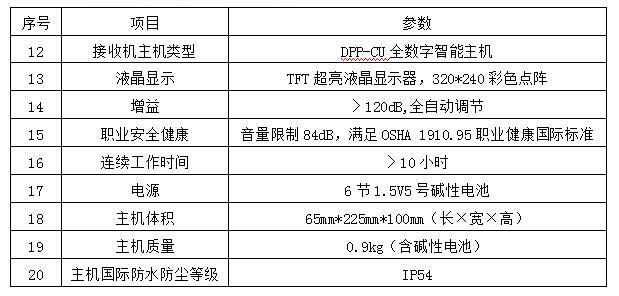 T16+接收机主机技术参数