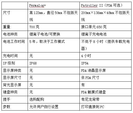 区域泄漏监测系统Permalog +技术参数