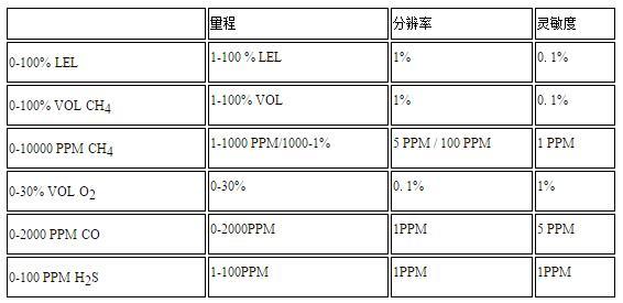 防爆型便携式有毒气体检测仪Ex-Pex Plus技术参数