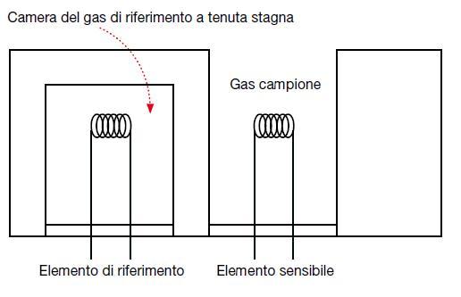 热导率传感器