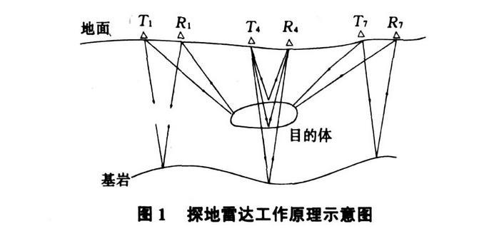 地质雷达探测法