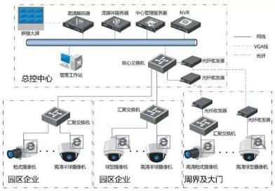 成都安防监控系统企业级解决方案