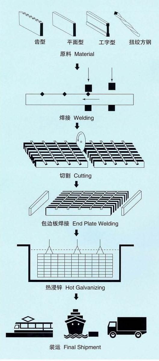 钢格板流程