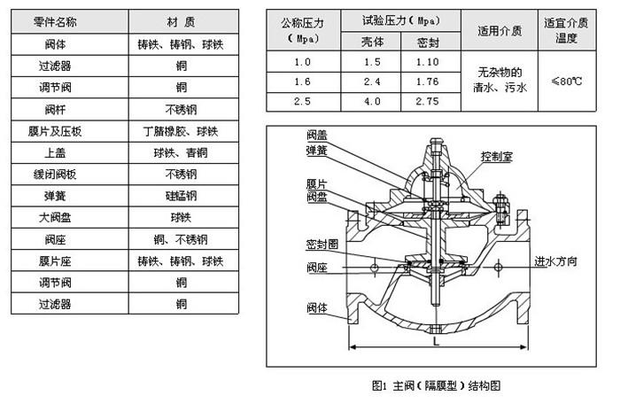 水力控制阀型号尺寸