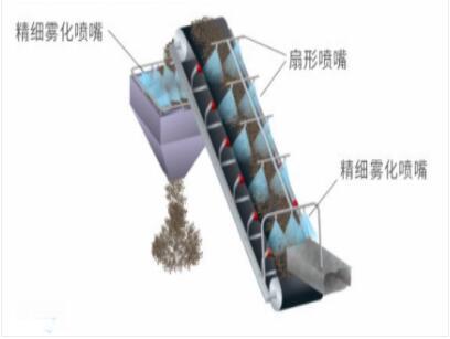 环保除尘措施有哪些?喷雾降尘效果怎么样?