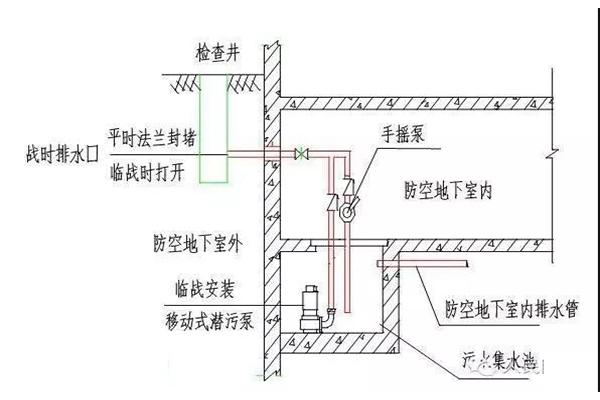 陕西人防工程