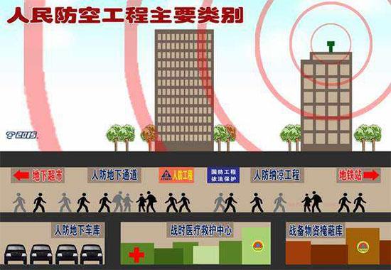 陕西人防工程分类及人防工程分级