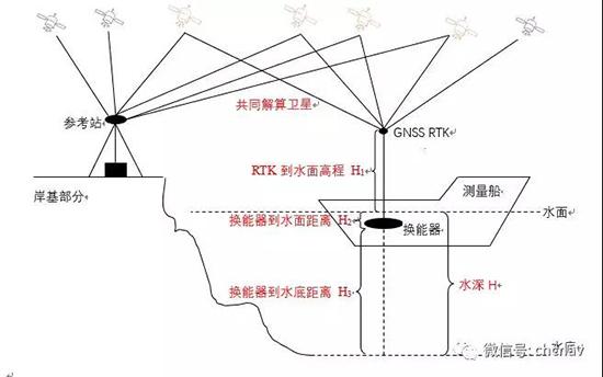 西安测绘仪器