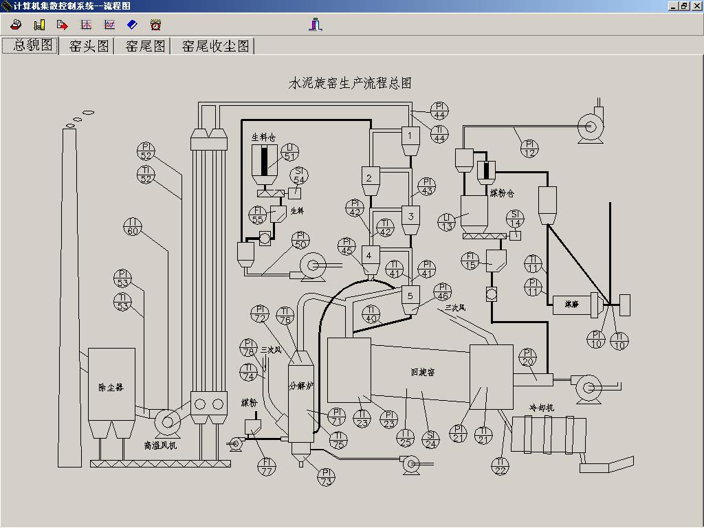 水泥厂旋窑生产系统