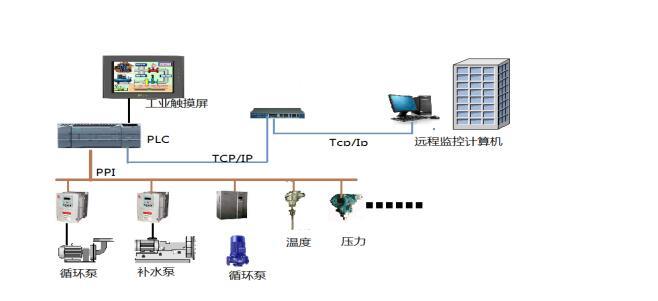 多换热站远程集中网络监控