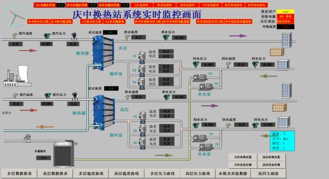 庆中换热站系统实时监控系统