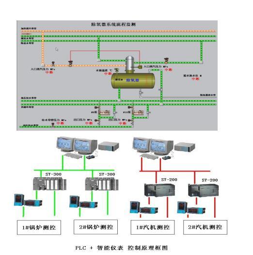 岐星电厂75吨锅炉及汽机控制系统