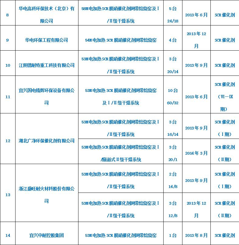 SCR脱硝蜂窝催化剂系列(2)