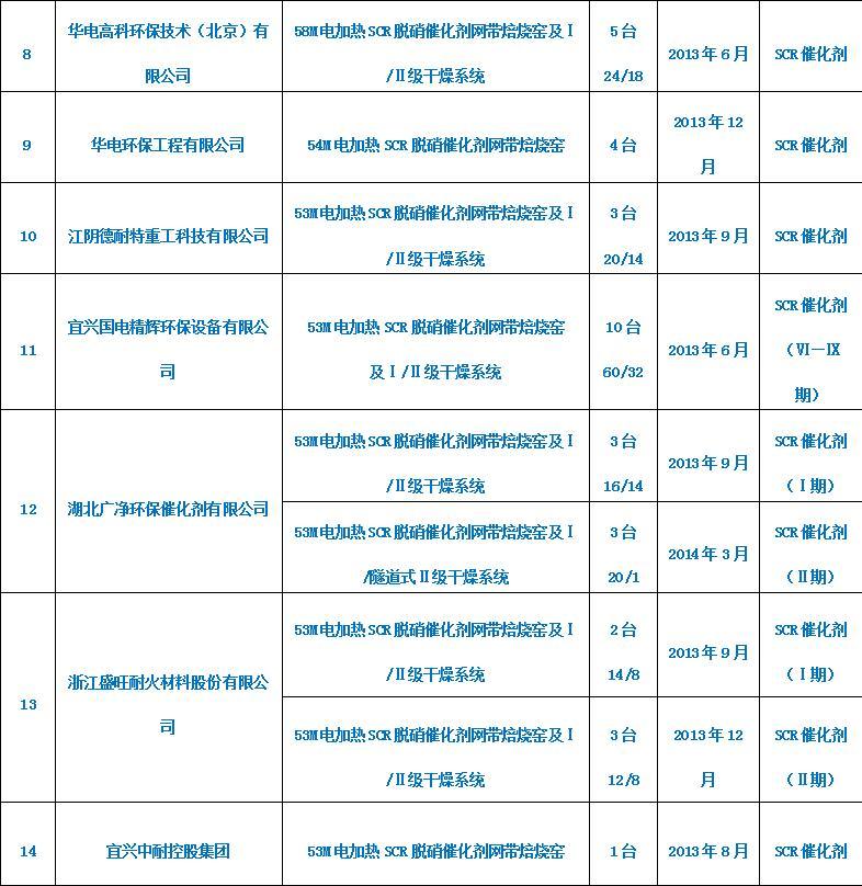 SCR脫硝蜂窩催化劑系列(2)