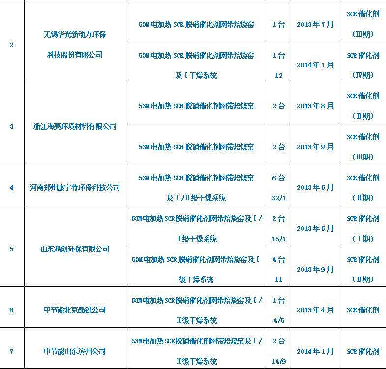 SCR脱硝蜂窝催化剂系列(1)