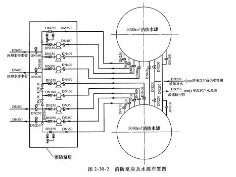 四川泡沫灭火系统