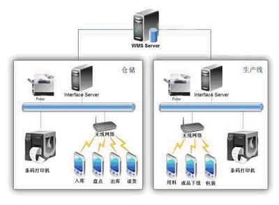 陕西条码扫描器为仓库条码管理系统提供的解决方案