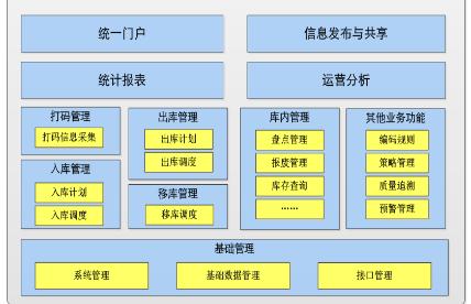 原材料出入库管理系统管理解决方案
