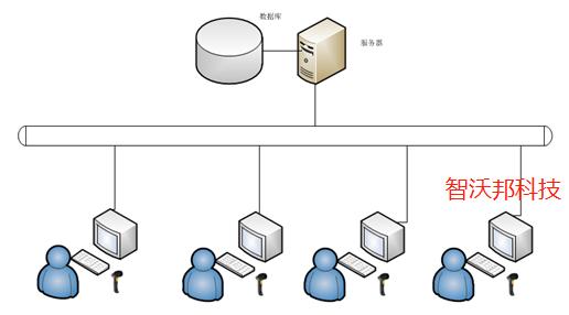 办公用品二维码出入库管理方案 扫码出入库解决方案 条码化管理出入库方案