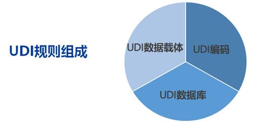 医疗器械UDI 解决方案医疗器械追溯一站式方案