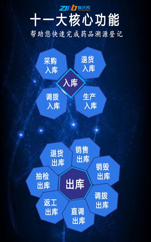 西安智沃邦药品电子监管码扫码追溯上传码上放心平台十一大功能完成药品溯源登记