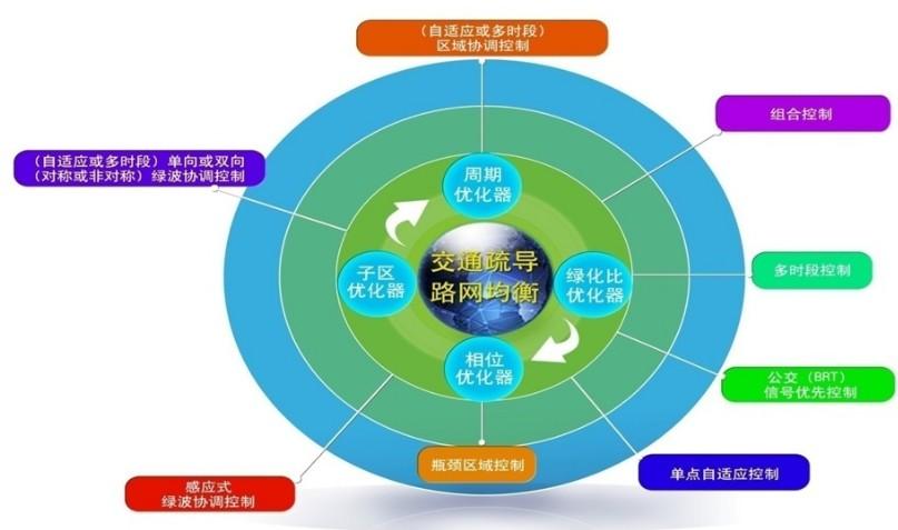 JR-UTC-MATHS 杰瑞交通信号控制系统