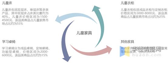中国儿童家具行业发展现状及趋势分析,行业集中度持续上升