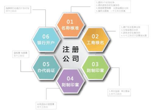 陕西公司注册流程