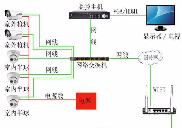 四川弱电工程