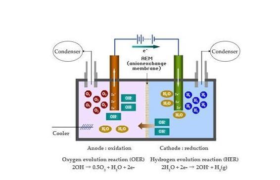 陕西亚博体育yabo88下载亚博体育yabo88为您解码电解水制氢技术,一种廉价的催化剂,使用经济环保