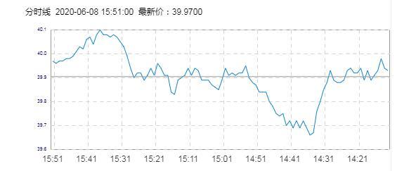 原油期货目前价格走势如何