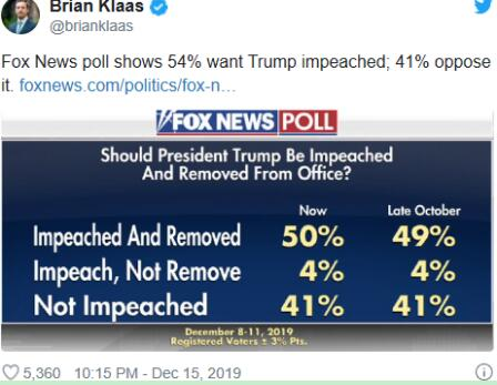 美媒民调显示超半数支持弹劾总统 特朗普怒了:可笑