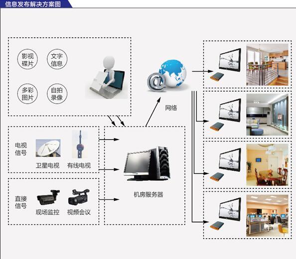 LED顯示屏交通信息解決方案