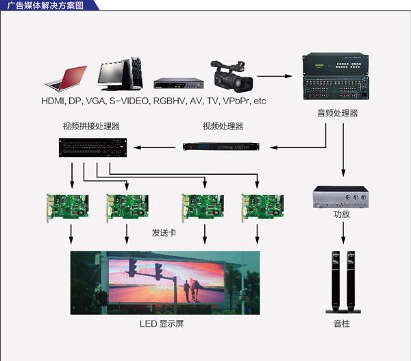 商業廣告LED顯示屏解決方案