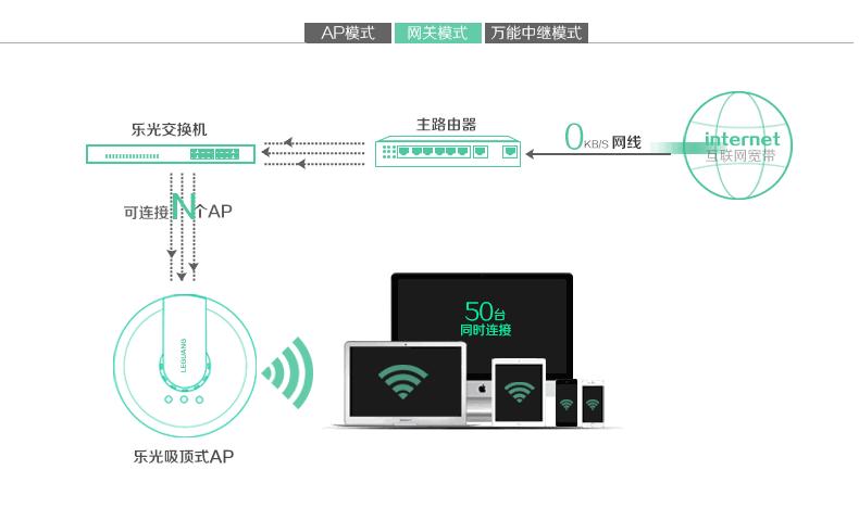 四川锦城建筑机械——吸顶式无线覆盖