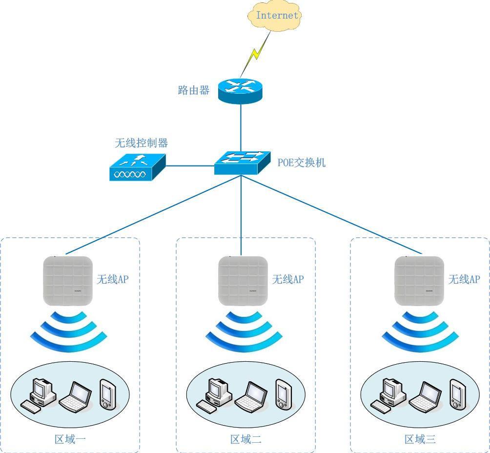 如何解決無線WiFi覆蓋同頻干擾?
