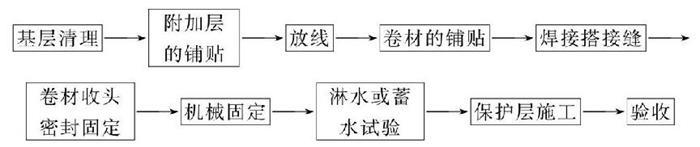 临河防水卷材工艺流程案例图