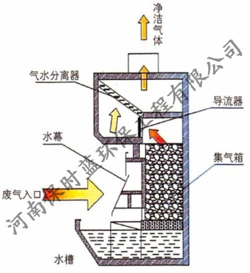 郑州废气处理