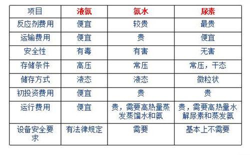 郑州脱硝设备价格