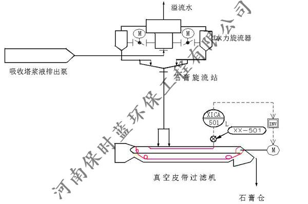 郑州脱硫脱硝设备