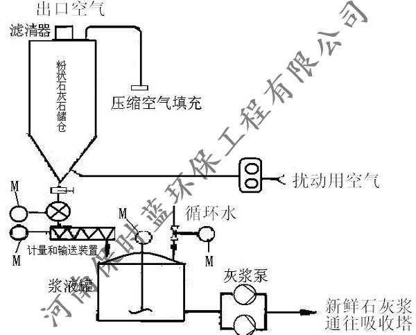 郑州脱硫脱硝价格