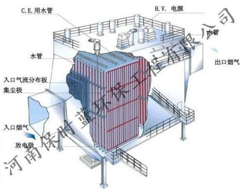郑州湿电除尘器