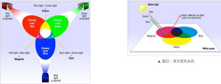 你的液晶拼接屏显示颜色一样吗