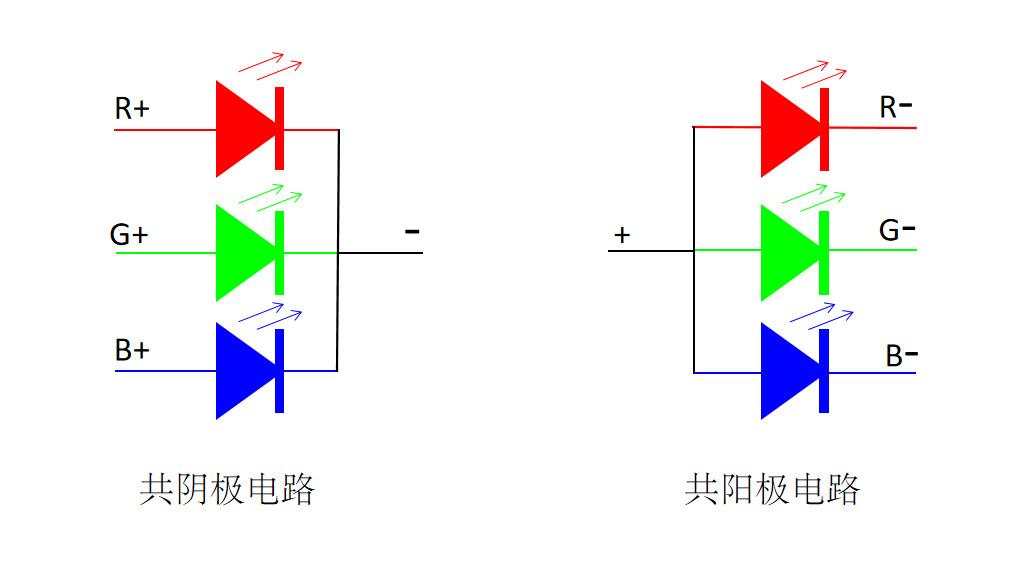 LED显示屏共阴极和共阳极是什么?共阴极和共阳极有哪些区别?