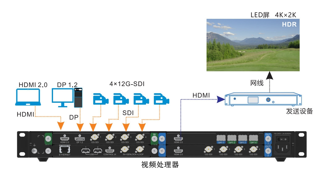 LED顯示屏信号输入接口有哪些